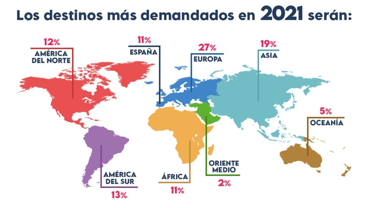 encuesta-destinos-viajes-2021