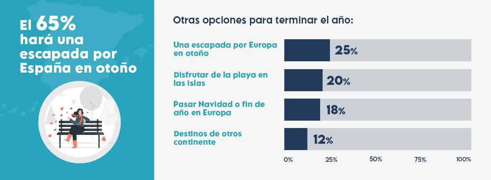 grafico-encuesta-viajes-2020
