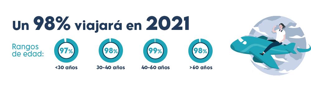 encuesta-viajes-2021