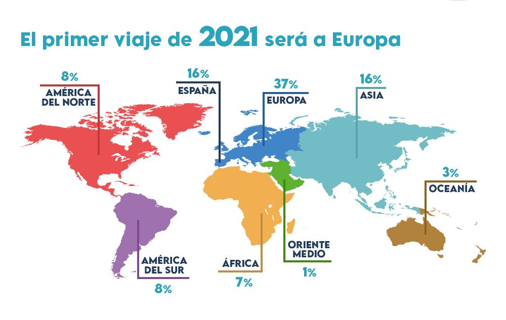 viajes-grafico-2021