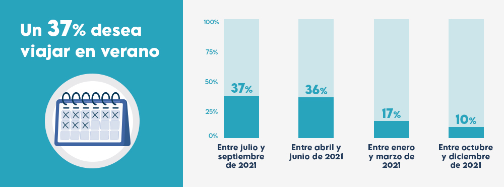 grafico-epoca-viajes-2021