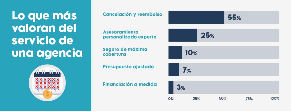 motivos-agencia-viaje-grafico